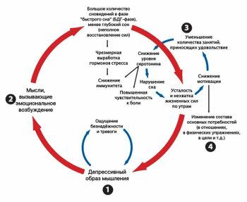Цикл депрессии