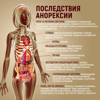 Последствия анорексии