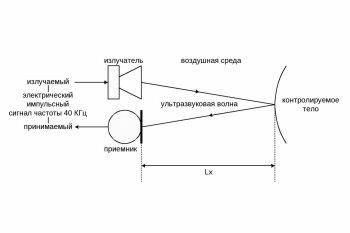 Как проводится ультразвуковое исследование