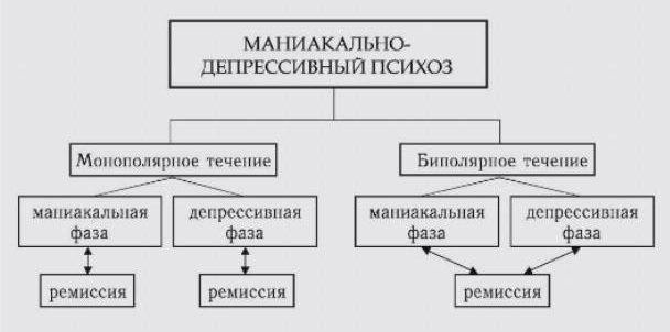 лечение МДП в СПб